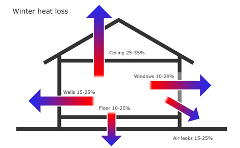 Types Of Heat Loss Energy Efficient Homes